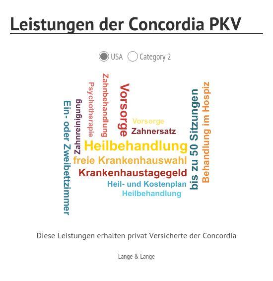 PKV Concordia